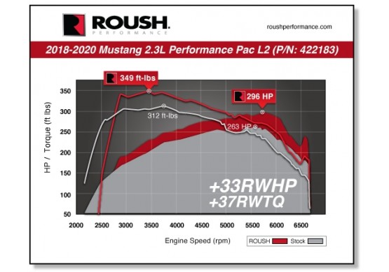 2018-2020 2.3-Litre Roush Performance Pac Power Output to Rearwheels