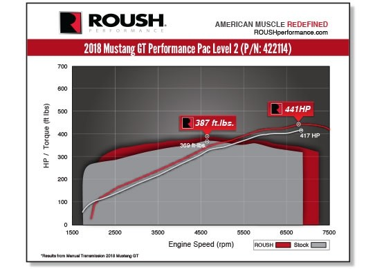 2018-2020 5.0-Litre Roush Performance Pac Power Output to Rearwheels